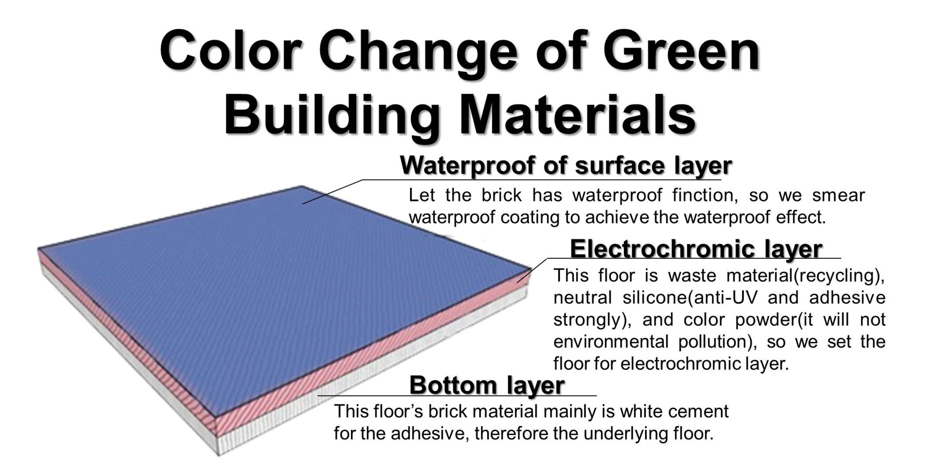 Discolor green materials entry if world design guide for Sustainable roofing materials